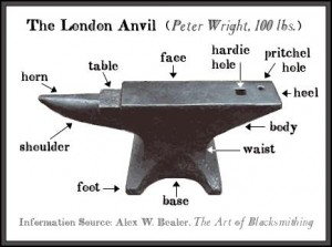 anvil-parts